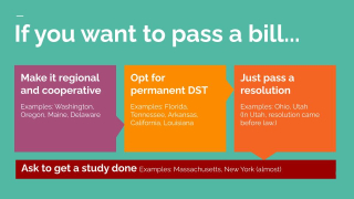 Yates-DST-how to pass a bill